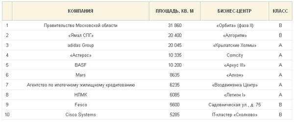 Топ-10 крупнейших сделок по аренде офисов в Москве